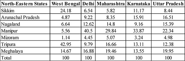 Table 2 Pinak Sarkar